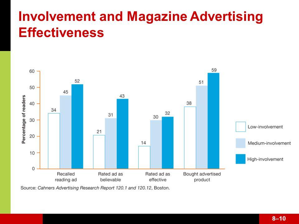 8–10 Involvement and Magazine Advertising Effectiveness 8–10