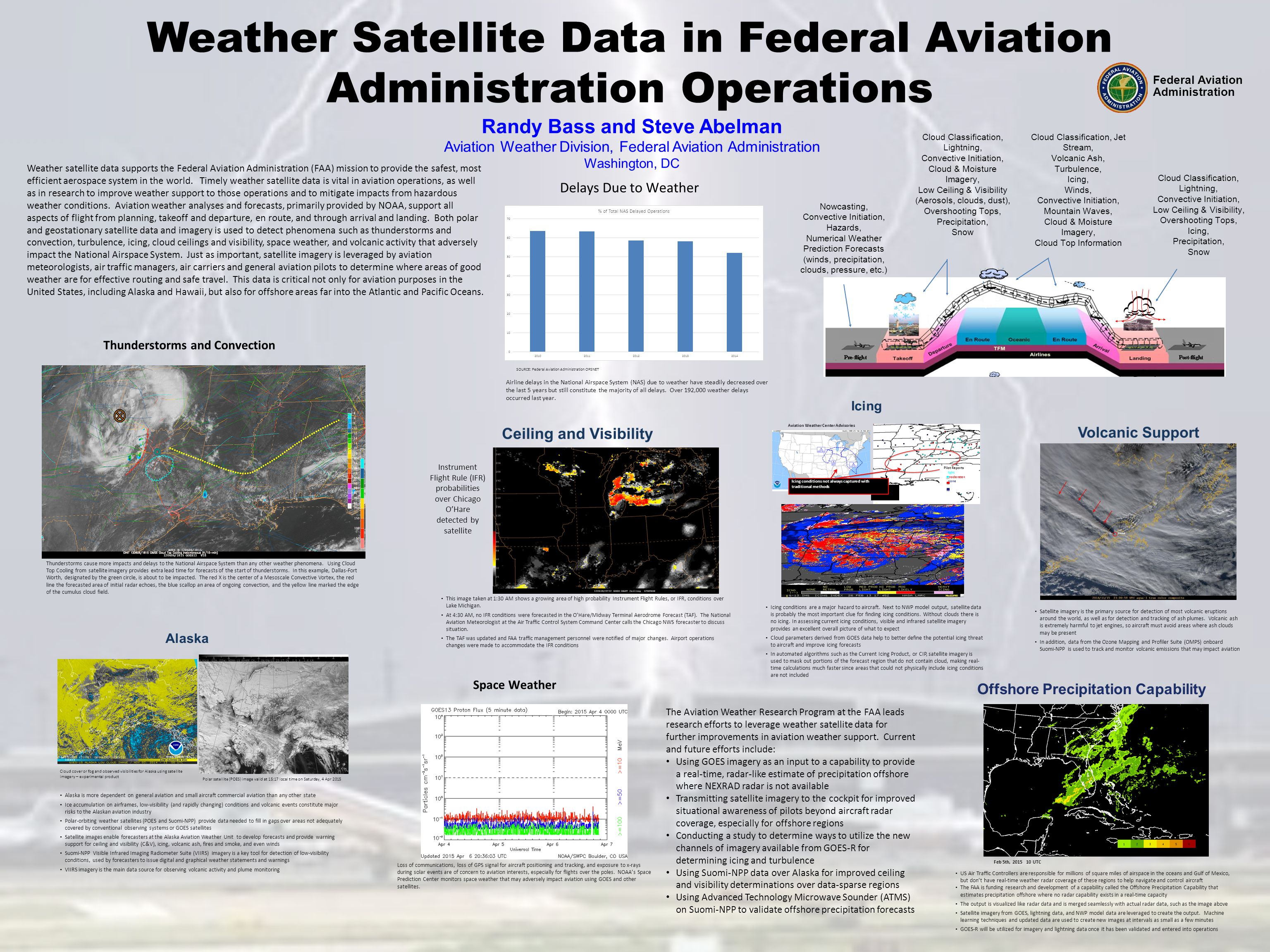 Cloud Classification, Lightning, Convective Initiation, Cloud & Moisture Imagery, Low Ceiling & Visibility (Aerosols, clouds, dust), Overshooting Tops, Precipitation, Snow Cloud Classification, Jet Stream, Volcanic Ash, Turbulence, Icing, Winds, Convective Initiation, Mountain Waves, Cloud & Moisture Imagery, Cloud Top Information Cloud Classification, Lightning, Convective Initiation, Low Ceiling & Visibility, Overshooting Tops, Icing, Precipitation, Snow Nowcasting, Convective Initiation, Hazards, Numerical Weather Prediction Forecasts (winds, precipitation, clouds, pressure, etc.) Weather Satellite Data in Federal Aviation Administration Operations Airline delays in the National Airspace System (NAS) due to weather have steadily decreased over the last 5 years but still constitute the majority of all delays.