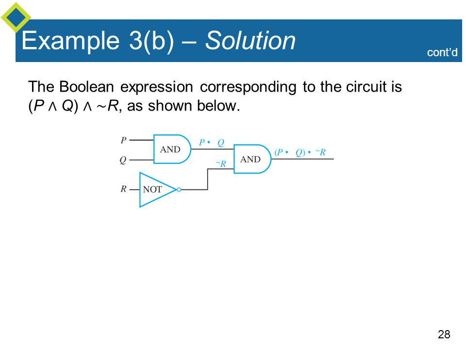 28 The Boolean expression corresponding to the circuit is (P ∧ Q) ∧ ∼ R, as shown below.