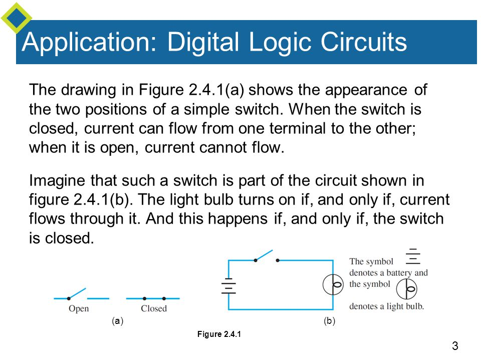 3 Application: Digital Logic Circuits The drawing in Figure 2.4.1(a) shows the appearance of the two positions of a simple switch.