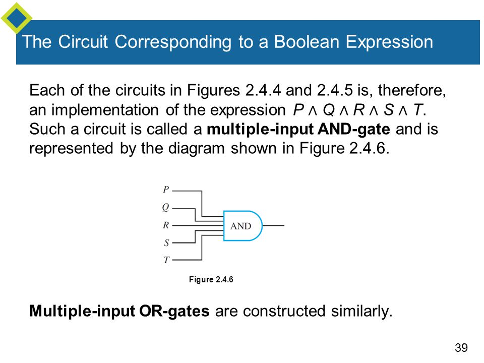 39 Each of the circuits in Figures and is, therefore, an implementation of the expression P ∧ Q ∧ R ∧ S ∧ T.