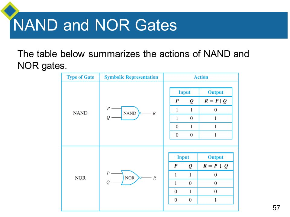 57 The table below summarizes the actions of NAND and NOR gates. NAND and NOR Gates