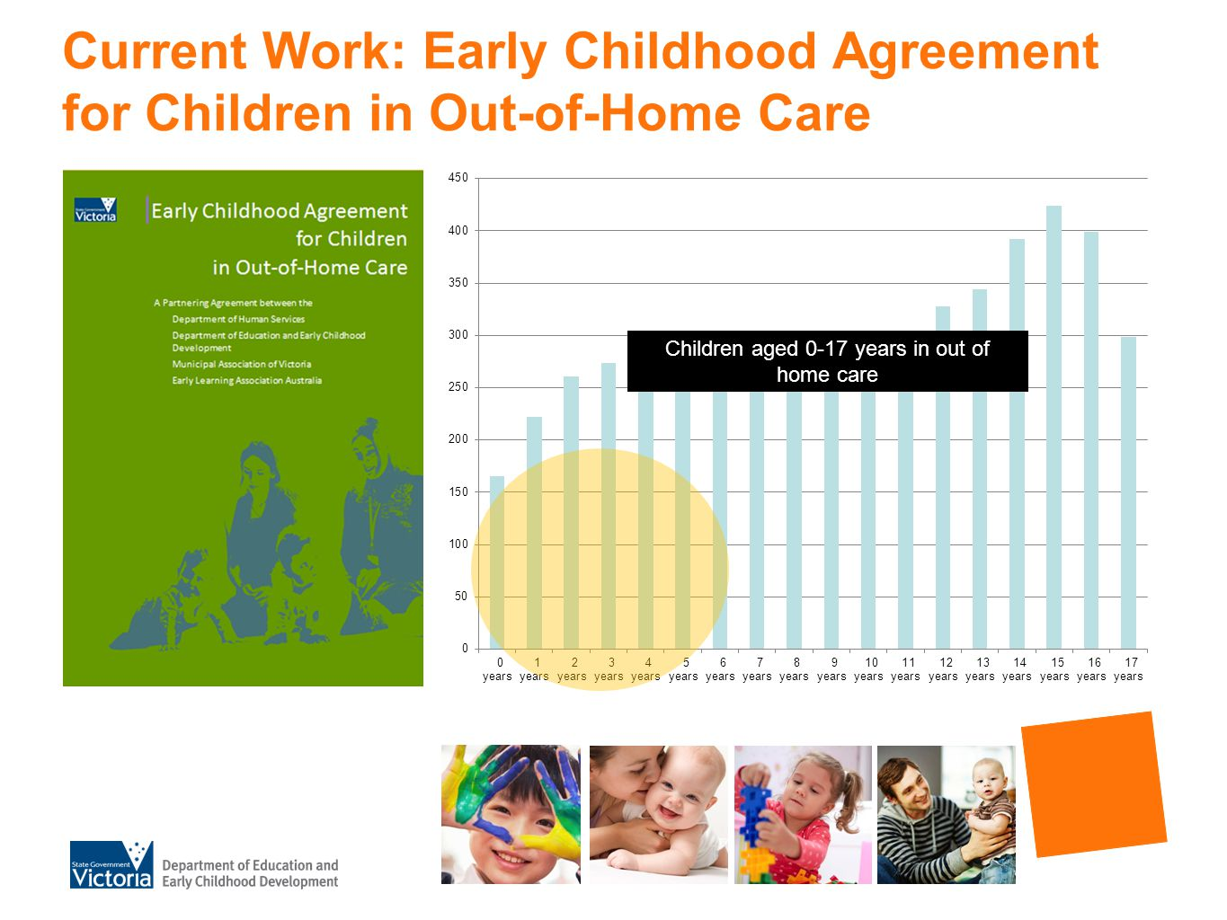 Current Work: Early Childhood Agreement for Children in Out-of-Home Care Children aged 0-17 years in out of home care