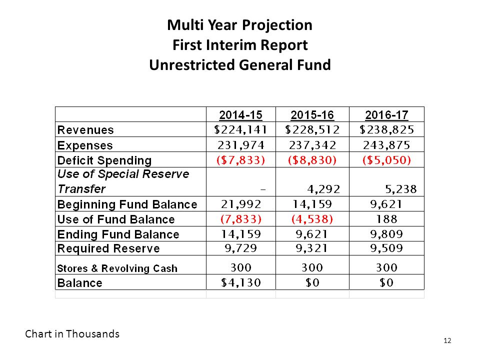 12 Multi Year Projection First Interim Report Unrestricted General Fund Chart in Thousands