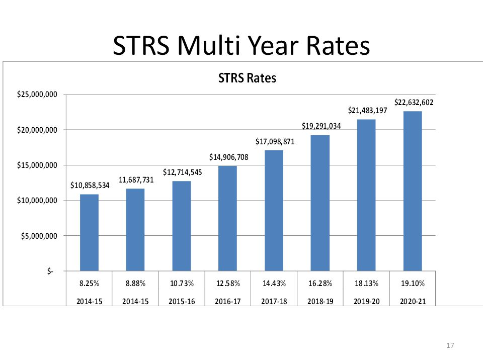 STRS Multi Year Rates 17