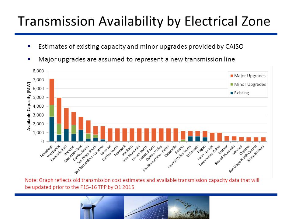 Transmission Availability by Electrical Zone  Estimates of existing capacity and minor upgrades provided by CAISO  Major upgrades are assumed to represent a new transmission line Note: Graph reflects old transmission cost estimates and available transmission capacity data that will be updated prior to the F15-16 TPP by Q1 2015