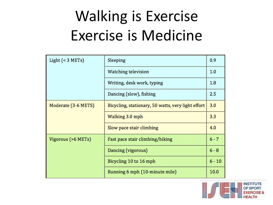 Walking is Exercise Exercise is Medicine