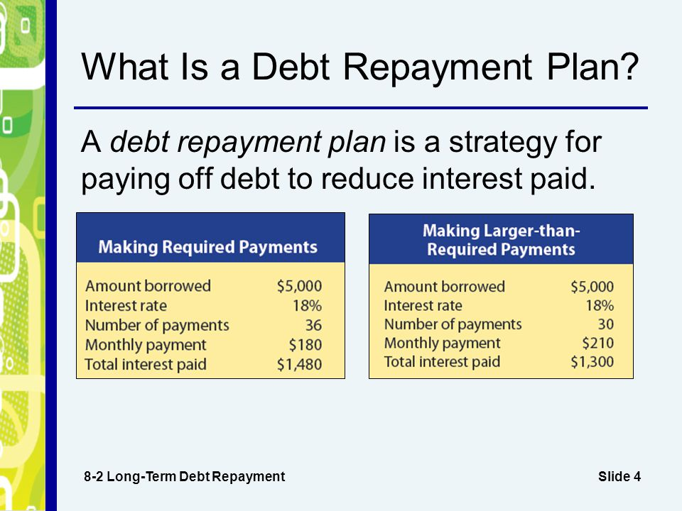 Slide 4 What Is a Debt Repayment Plan.