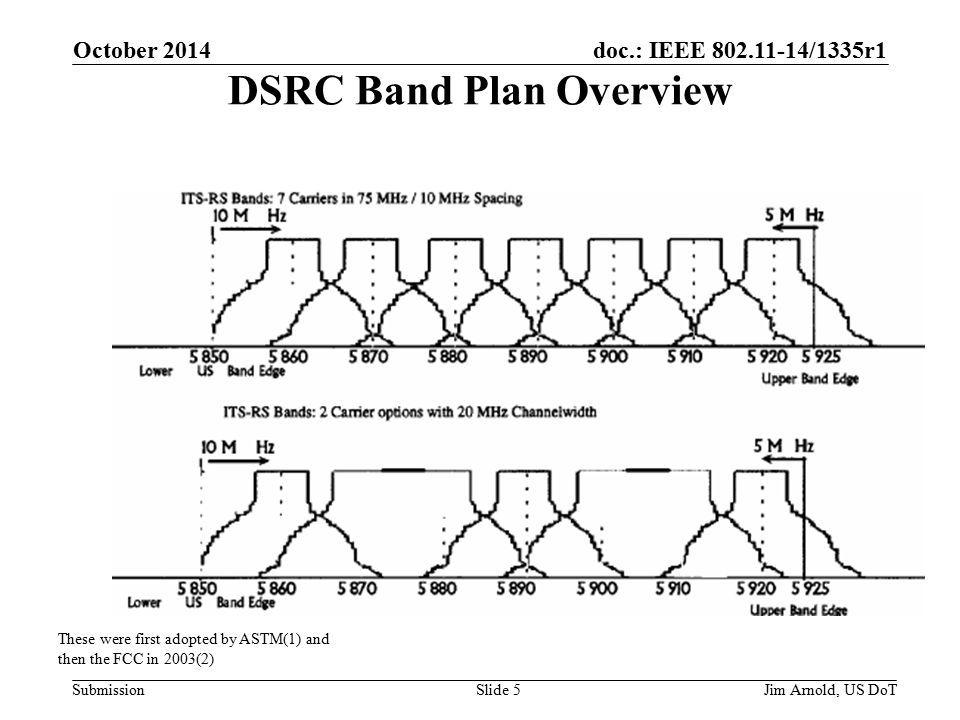 doc.: IEEE /1335r1 Submission DSRC Band Plan Overview These were first adopted by ASTM(1) and then the FCC in 2003(2) Jim Arnold, US DoT October 2014 Slide 5