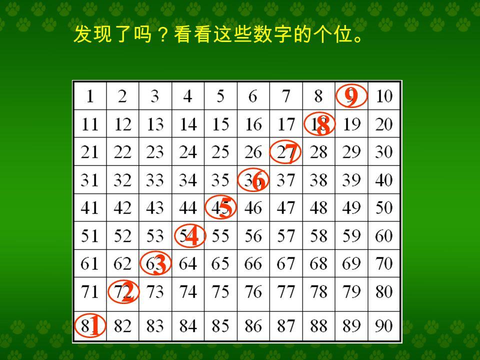 在下面的数字列表中找出 9 的倍数, 再观察这些数字有什么规律?