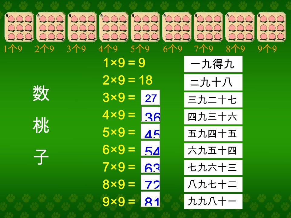 数桃子数桃子 1×9 = 9 2×9 = 18 3×9 = 4×9 = 5×9 = 6×9 = 7×9 = 8×9 = 9×9 = 1个91个92个92个93个93个94个94个95个95个96个96个97个97个98个98个99个99个9