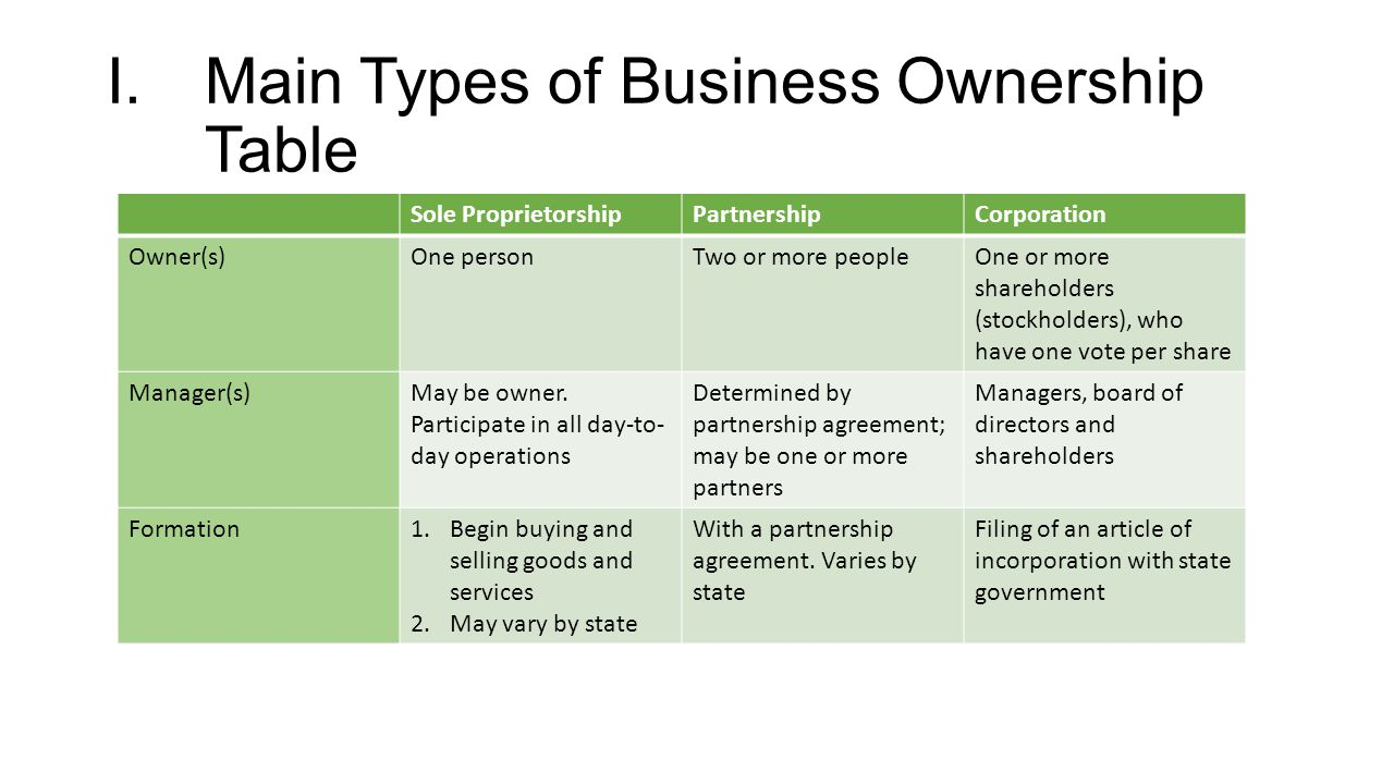 pob outline and review understanding the types of business i main types of business ownership table sole proprietorshippartnershipcorporation owner s one persontwo