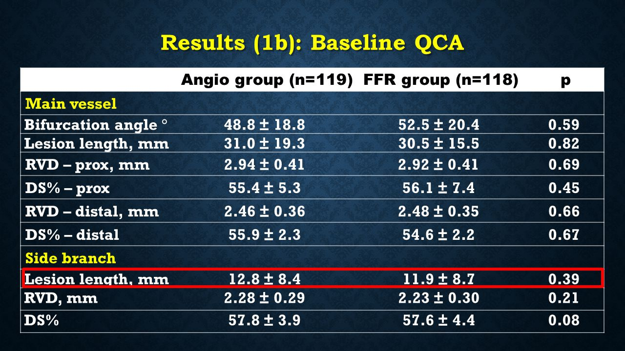 Results (1b): Baseline QCA Angio group (n=119) FFR group (n=118) p Main vessel Bifurcation angle  48.8 ± ± Lesion length, mm31.0 ± ± RVD – prox, mm2.94 ± ± DS% – prox55.4 ± ± RVD – distal, mm2.46 ± ± DS% – distal55.9 ± ± Side branch Lesion length, mm12.8 ± ± RVD, mm2.28 ± ± DS%57.8 ± ±