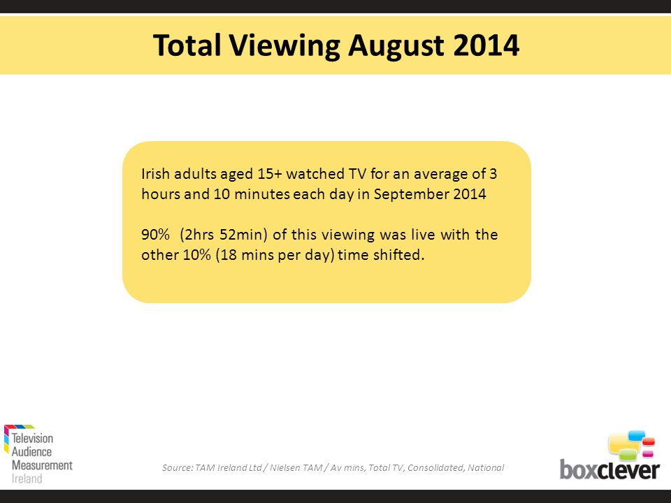 Irish adults aged 15+ watched TV for an average of 3 hours and 10 minutes each day in September % (2hrs 52min) of this viewing was live with the other 10% (18 mins per day) time shifted.