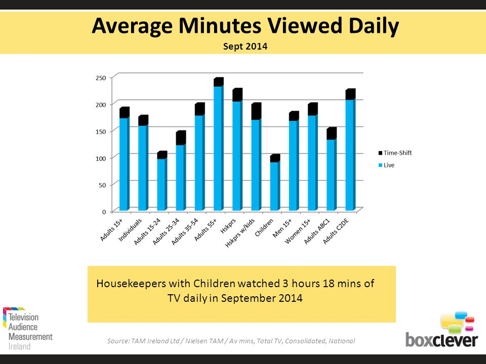 Housekeepers with Children watched 3 hours 18 mins of TV daily in September 2014 Average Minutes Viewed Daily Sept 2014 Source: TAM Ireland Ltd / Nielsen TAM / Av mins, Total TV, Consolidated, National