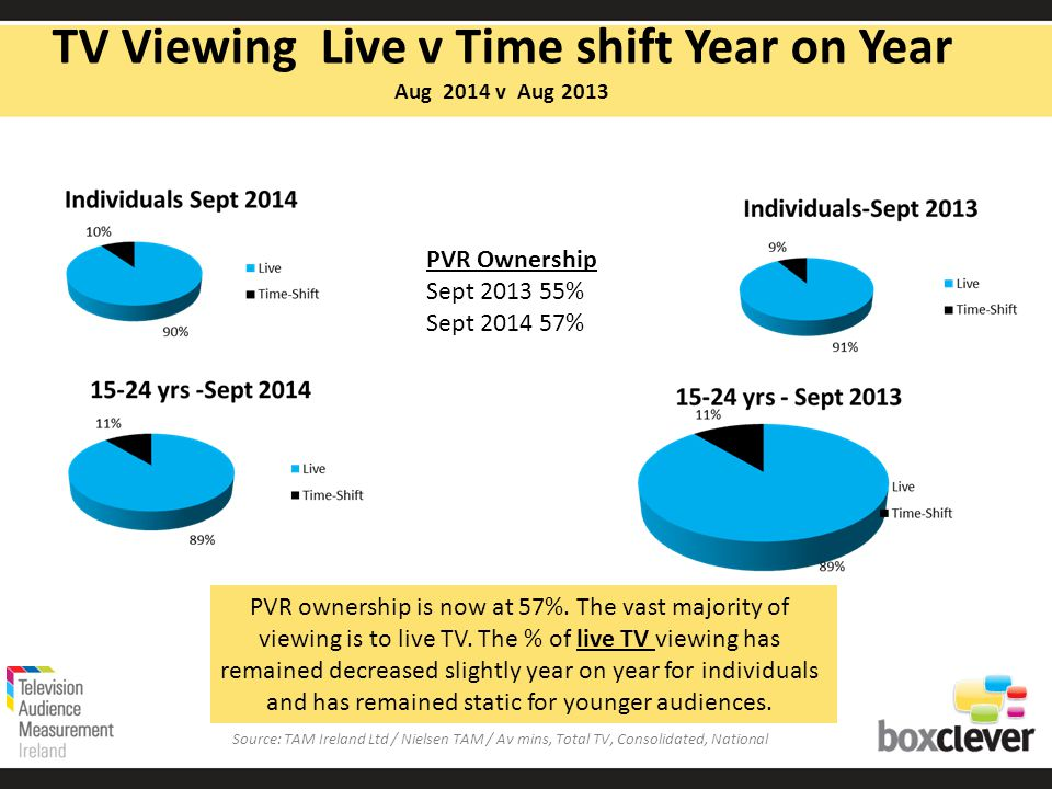 PVR ownership is now at 57%. The vast majority of viewing is to live TV.