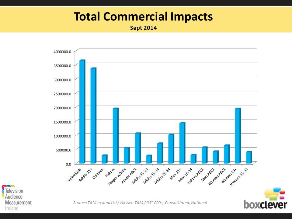 Total Commercial Impacts Sept 2014 Source: TAM Ireland Ltd / Nielsen TAM / s, Consolidated, National