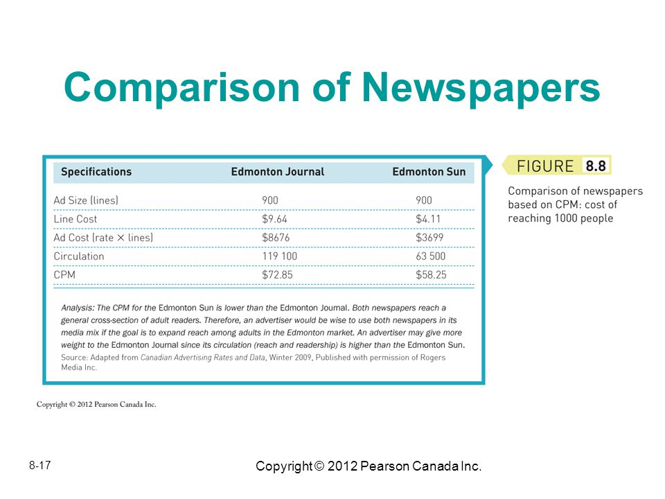 Copyright © 2012 Pearson Canada Inc. Comparison of Newspapers 8-17