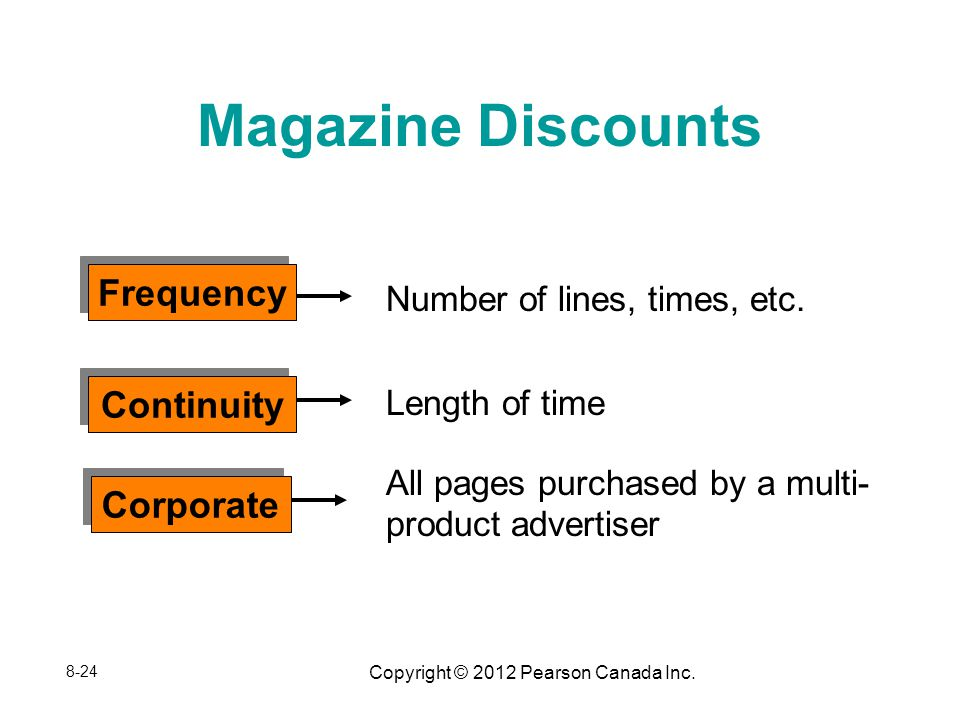 Copyright © 2012 Pearson Canada Inc. Magazine Discounts Number of lines, times, etc.