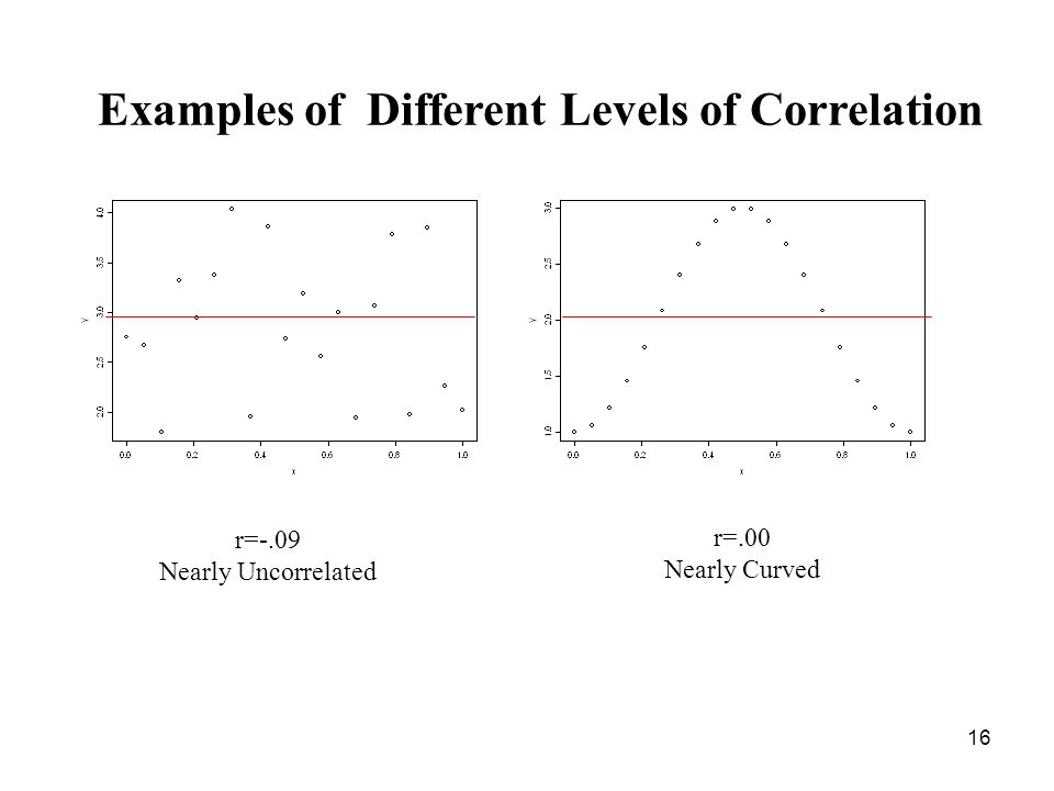 16 16 r=-.09 Nearly Uncorrelated Examples of Different Levels of Correlation r=.00 Nearly Curved