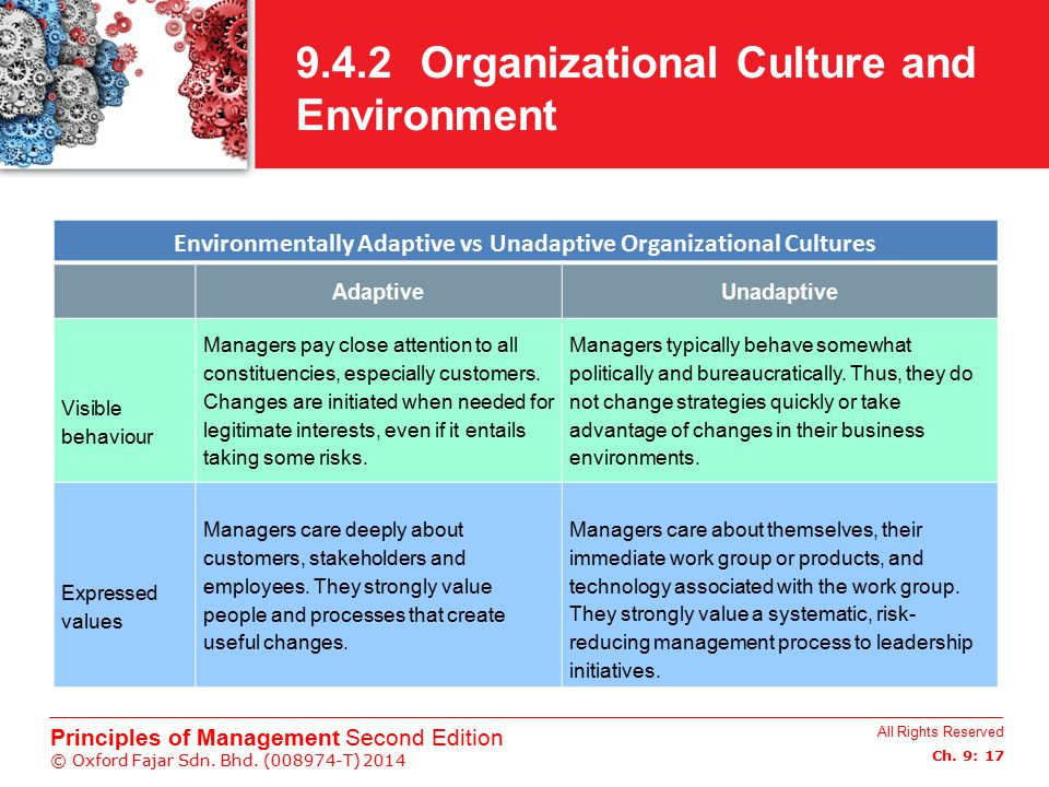 All Rights Reserved Ch. 9: 17 Principles of Management Second Edition © Oxford Fajar Sdn. Bhd. (008974-T) 2014 9.4.2 Organizational Culture and Enviro
