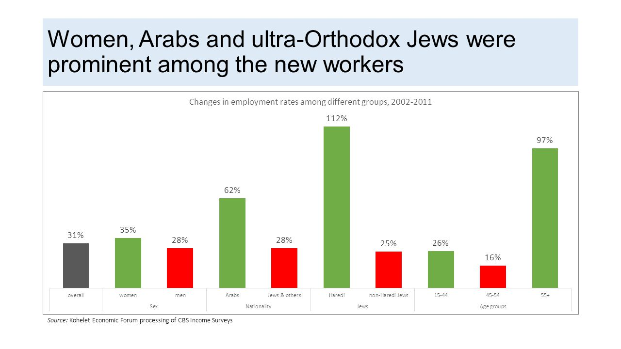 Women, Arabs and ultra-Orthodox Jews were prominent among the new workers Source: Kohelet Economic Forum processing of CBS Income Surveys