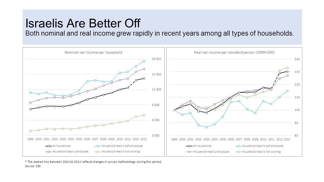 Israelis Are Better Off Both nominal and real income grew rapidly in recent years among all types of households.