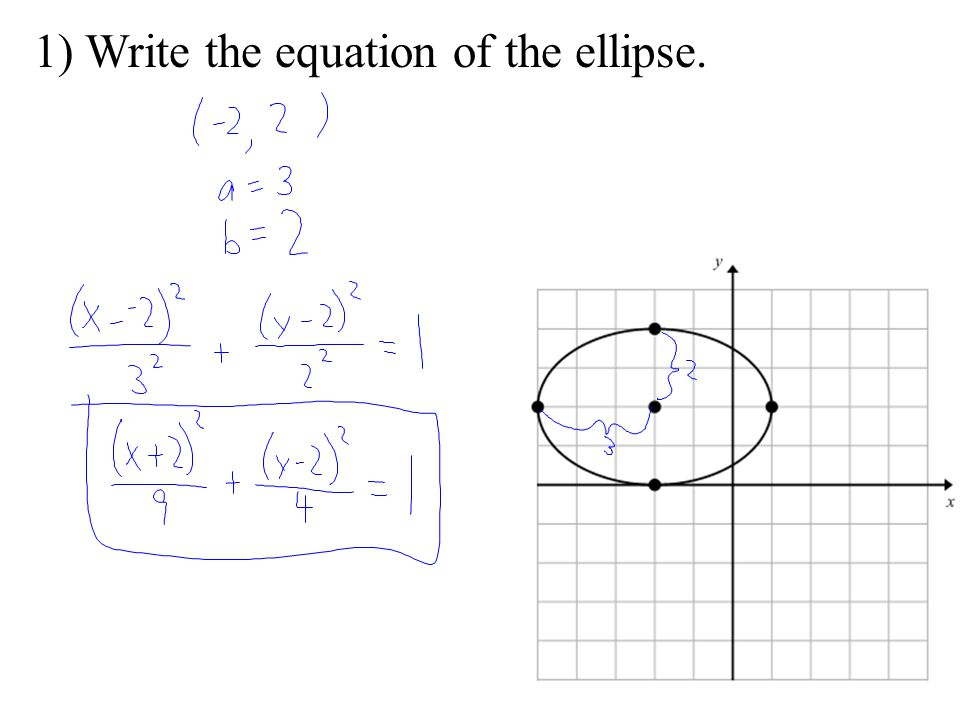1) Write the equation of the ellipse.