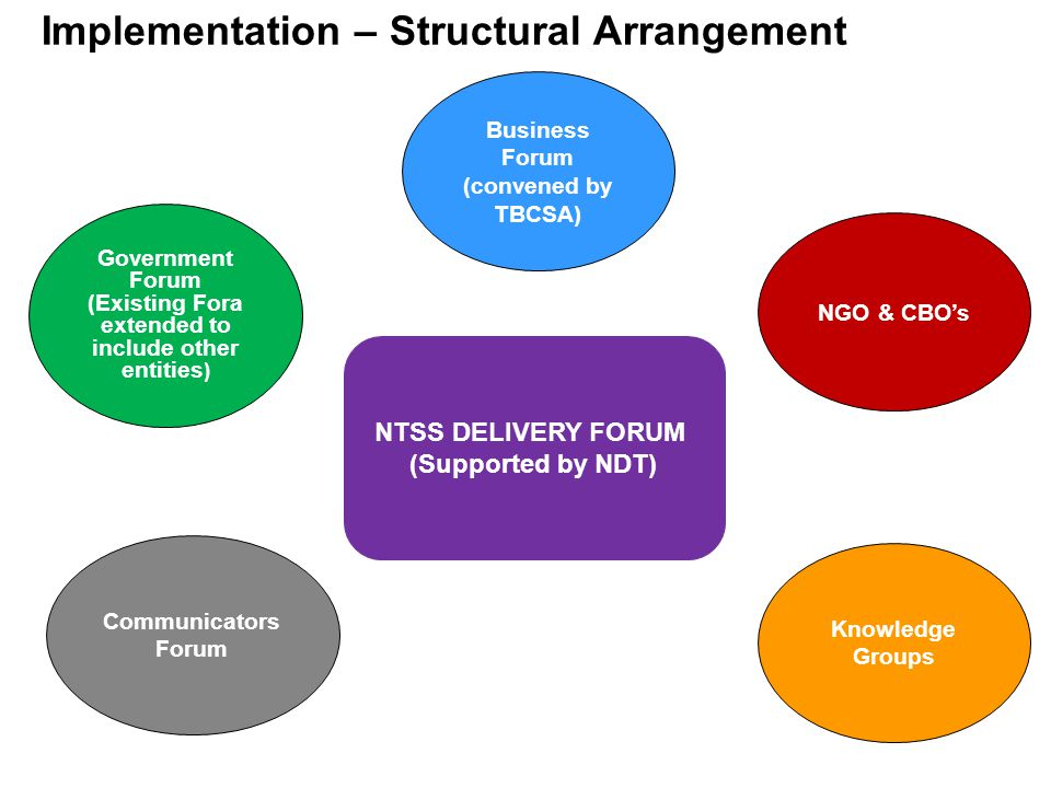 11 Implementation – Structural Arrangement NTSS DELIVERY FORUM (Supported by NDT) Government Forum (Existing Fora extended to include other entities ) Business Forum (convened by TBCSA) Communicators Forum Knowledge Groups NGO & CBO's