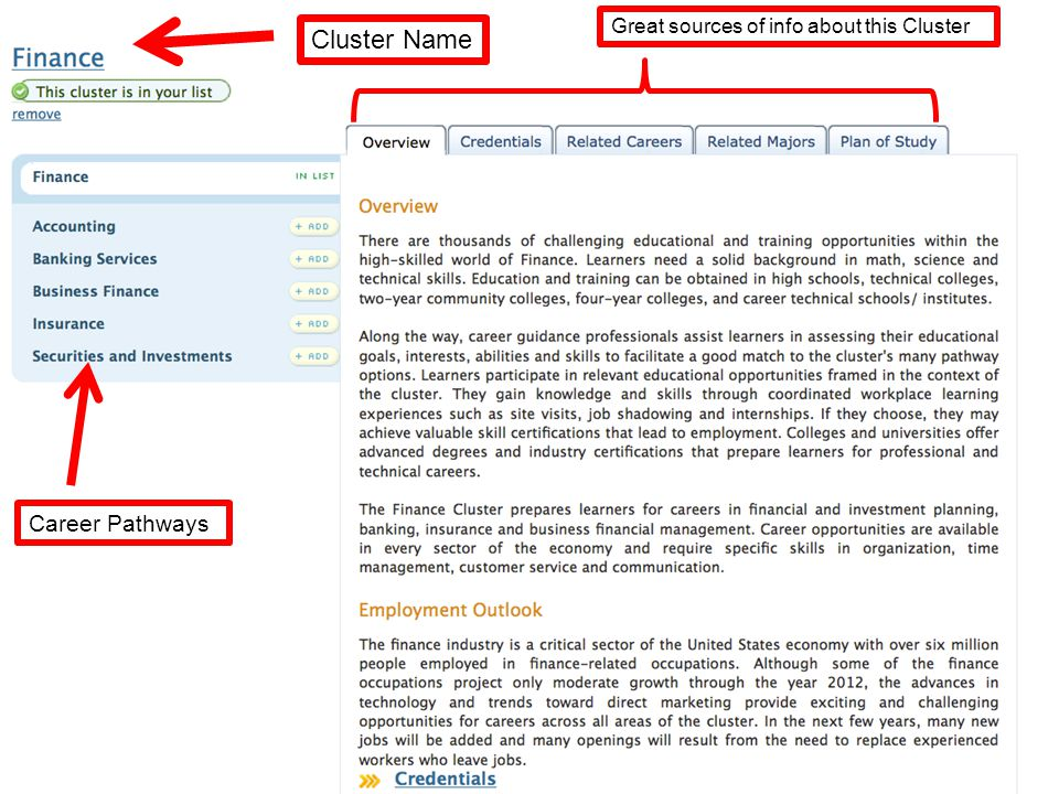 Cluster Name Great sources of info about this Cluster Career Pathways