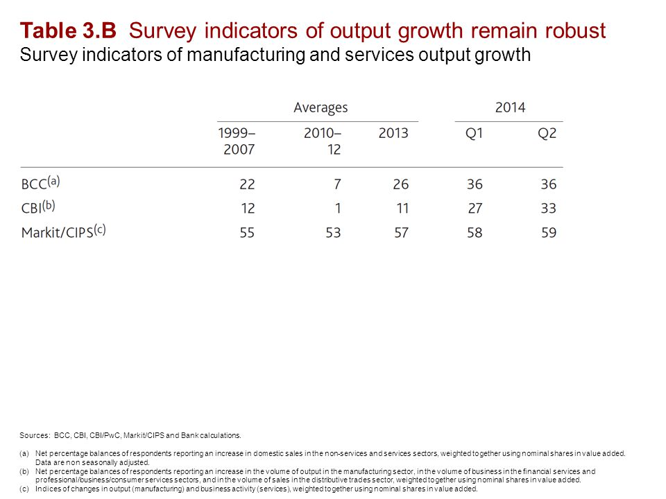 Table 3.B Survey indicators of output growth remain robust Survey indicators of manufacturing and services output growth Sources: BCC, CBI, CBI/PwC, Markit/CIPS and Bank calculations.