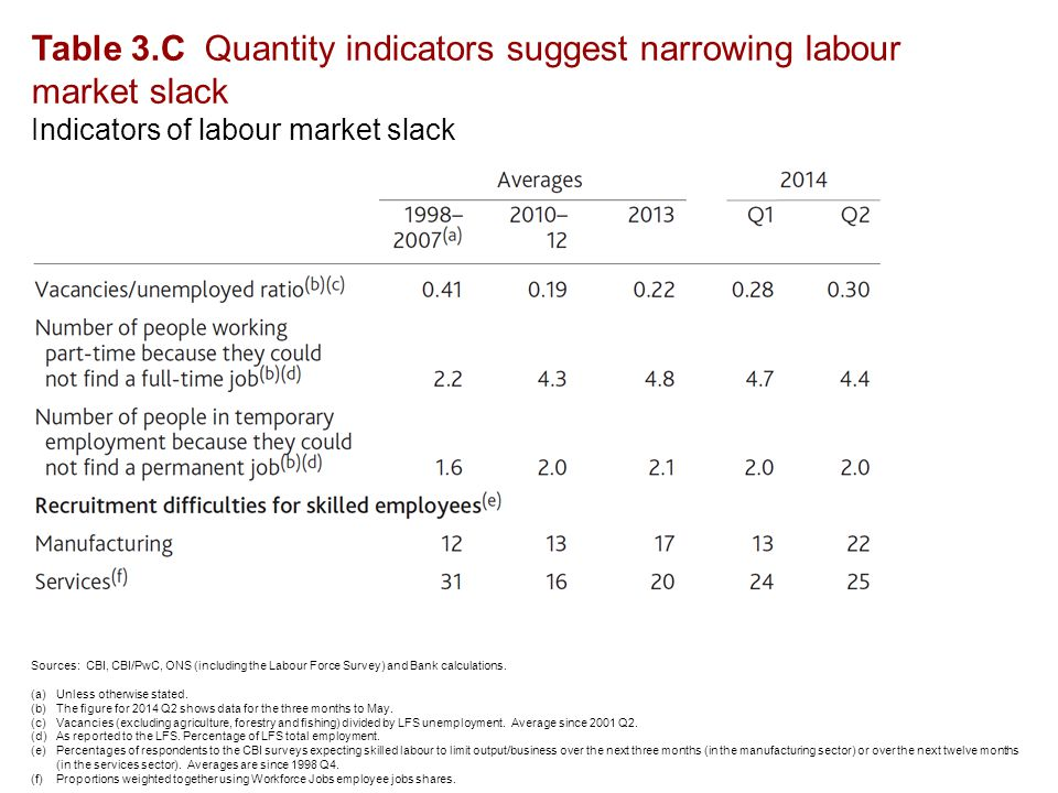 Table 3.C Quantity indicators suggest narrowing labour market slack Indicators of labour market slack Sources: CBI, CBI/PwC, ONS (including the Labour Force Survey) and Bank calculations.