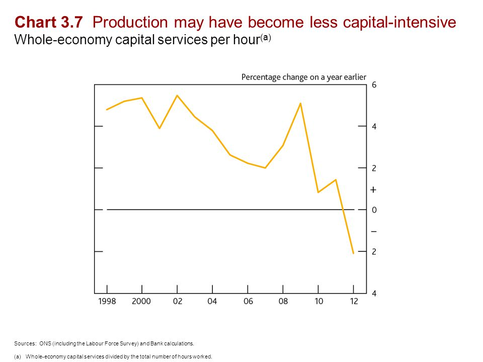 Chart 3.7 Production may have become less capital-intensive Whole-economy capital services per hour (a) Sources: ONS (including the Labour Force Survey) and Bank calculations.