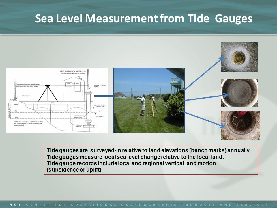 Tide gauges are surveyed-in relative to land elevations (bench marks) annually.