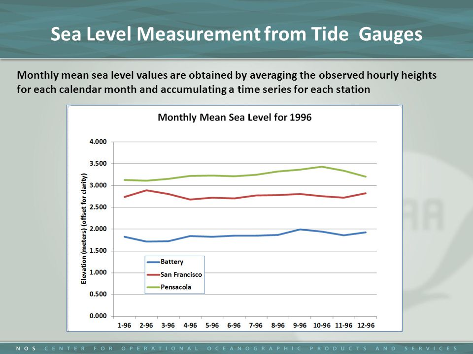 Sea Level Measurement from Tide Gauges Monthly mean sea level values are obtained by averaging the observed hourly heights for each calendar month and accumulating a time series for each station