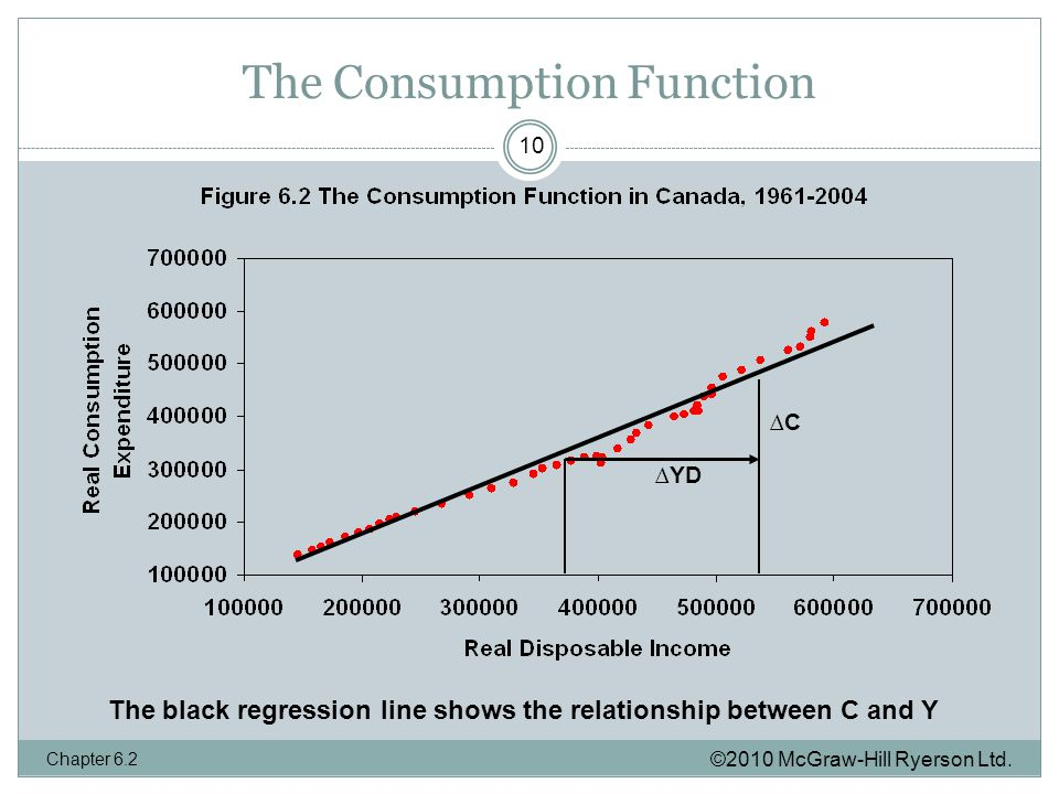 The Consumption Function ©2010 McGraw-Hill Ryerson Ltd.