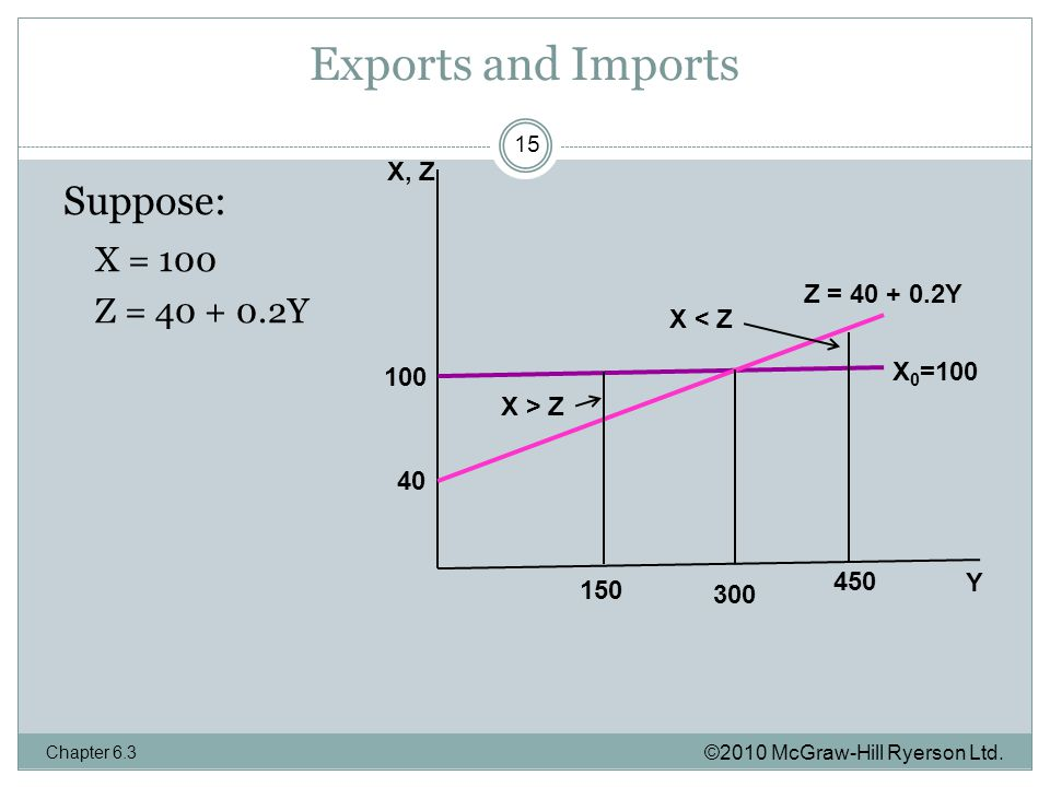 Exports and Imports ©2010 McGraw-Hill Ryerson Ltd.