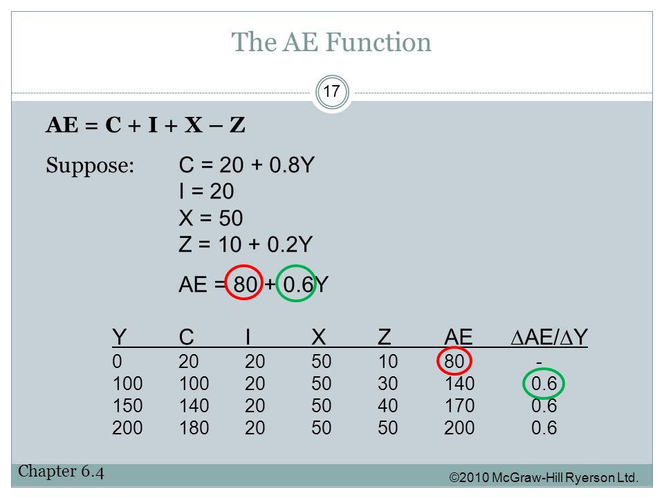 The AE Function ©2010 McGraw-Hill Ryerson Ltd.