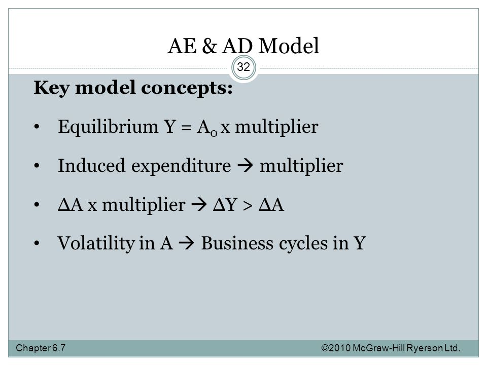 AE & AD Model Key model concepts: Equilibrium Y = A 0 x multiplier Induced expenditure  multiplier ∆A x multiplier  ∆Y > ∆A Volatility in A  Business cycles in Y Chapter ©2010 McGraw-Hill Ryerson Ltd.