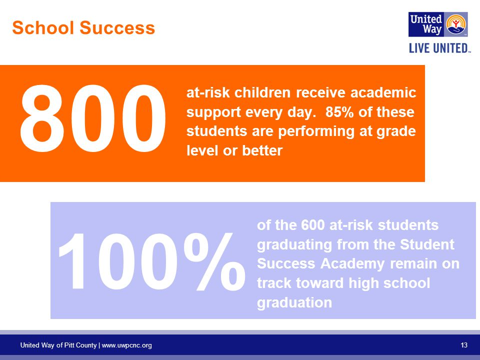 13 United Way of Pitt County |   School Success 800 at-risk children receive academic support every day.