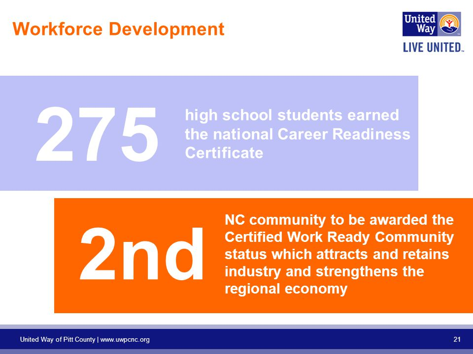 21 United Way of Pitt County |   Workforce Development high school students earned the national Career Readiness Certificate 275 NC community to be awarded the Certified Work Ready Community status which attracts and retains industry and strengthens the regional economy 2nd