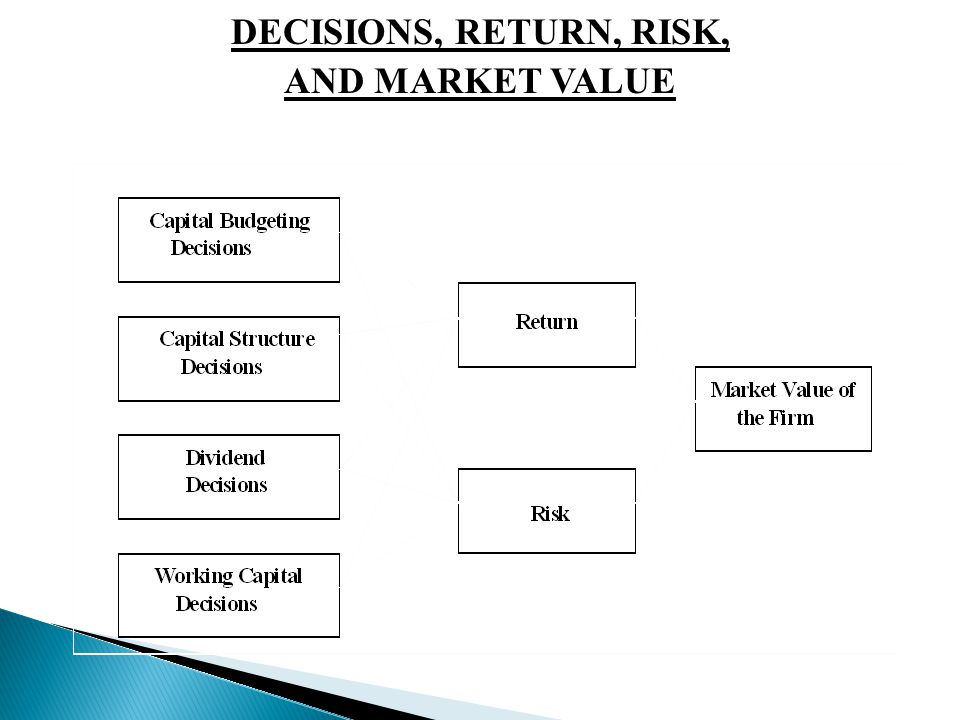 DECISIONS, RETURN, RISK, AND MARKET VALUE