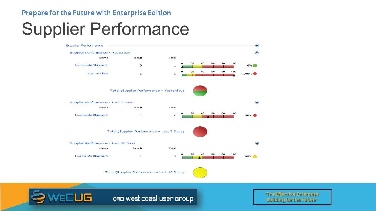 The Effective Enterprise: Building for the Future Supplier Performance Prepare for the Future with Enterprise Edition