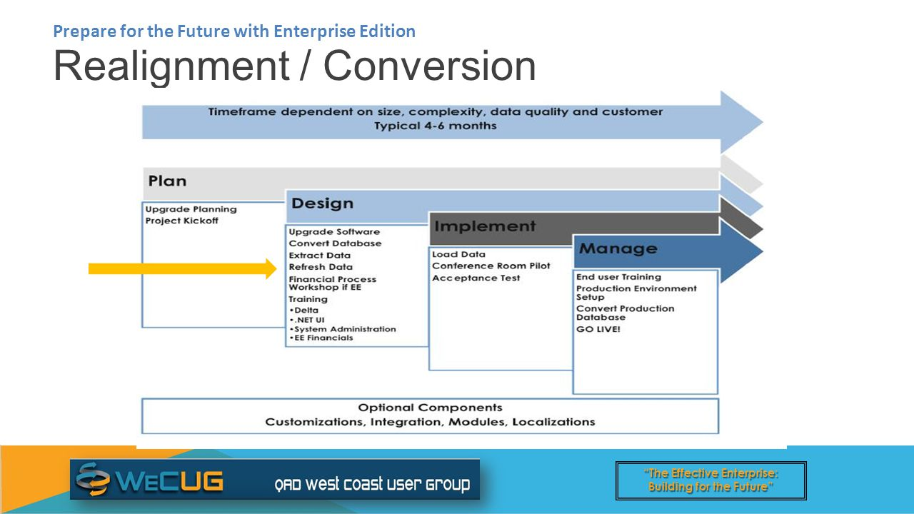 The Effective Enterprise: Building for the Future Realignment / Conversion Prepare for the Future with Enterprise Edition