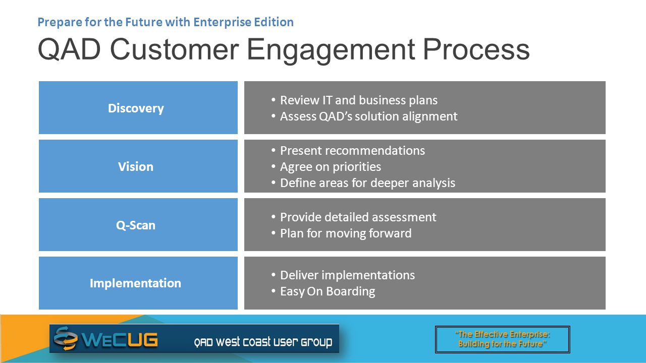The Effective Enterprise: Building for the Future QAD Customer Engagement Process Prepare for the Future with Enterprise Edition Discovery Review IT and business plans Assess QAD's solution alignment Vision Present recommendations Agree on priorities Define areas for deeper analysis Q-Scan Provide detailed assessment Plan for moving forward Implementation Deliver implementations Easy On Boarding