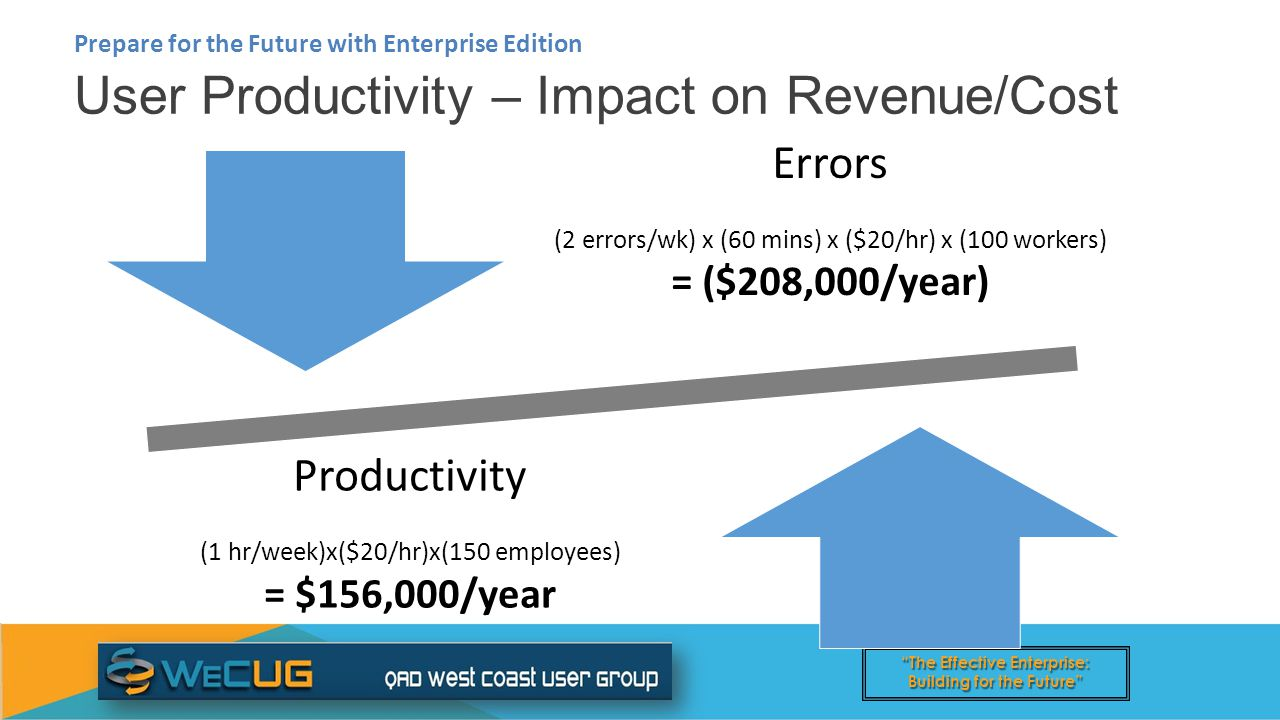 The Effective Enterprise: Building for the Future User Productivity – Impact on Revenue/Cost Prepare for the Future with Enterprise Edition Errors (2 errors/wk) x (60 mins) x ($20/hr) x (100 workers) = ($208,000/year) Productivity (1 hr/week)x($20/hr)x(150 employees) = $156,000/year