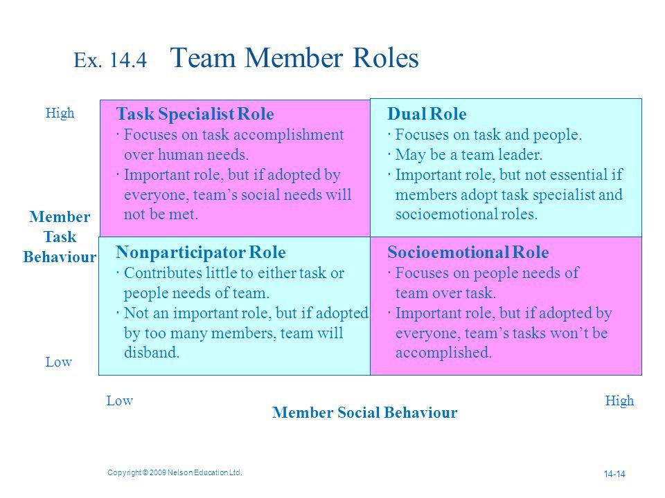 Ex. 14.4 Team Member Roles Copyright © 2009 Nelson Education Ltd.