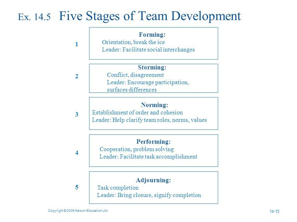 Ex. 14.5 Five Stages of Team Development Copyright © 2009 Nelson Education Ltd.
