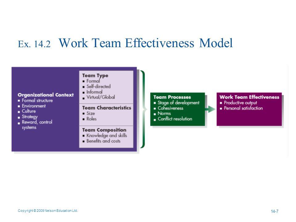 Ex. 14.2 Work Team Effectiveness Model Copyright © 2009 Nelson Education Ltd. 14-7