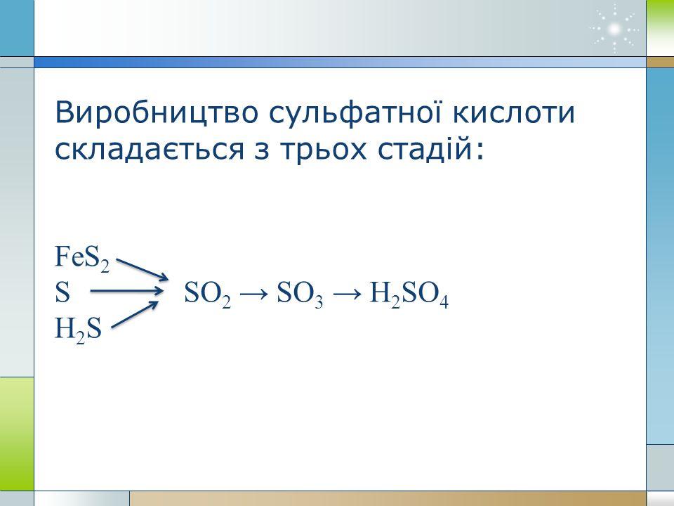 Виробництво сульфатної кислоти складається з трьох стадій: FeS 2 S SO 2 → SO 3 → H 2 SO 4 Н 2 S